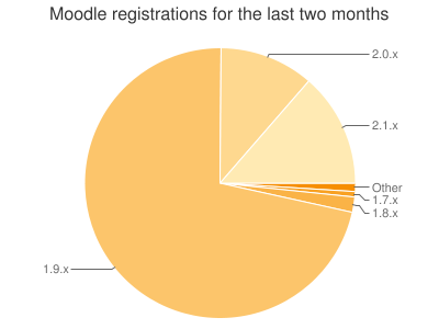 Moodle Registrations for last two months